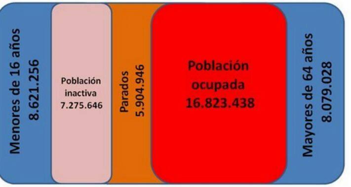 poblacion-empleo-espanola